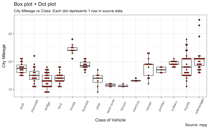 ggplot2 Box and DotPlot