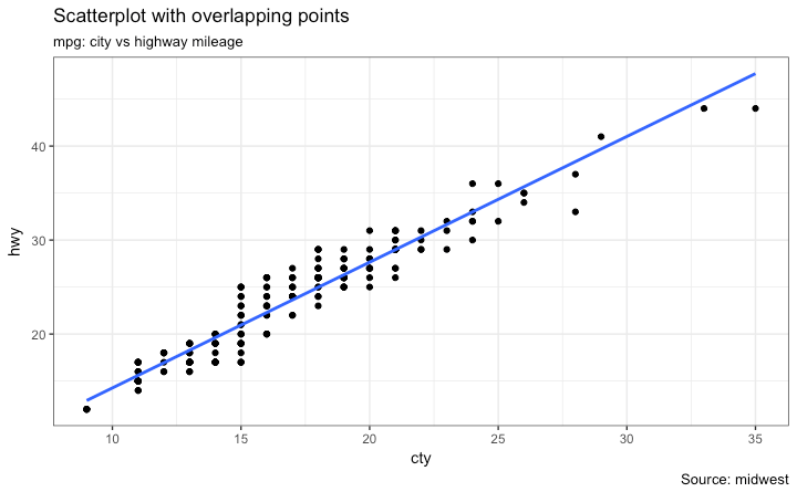 ggplot2 Scatterplot With Hidden Data points