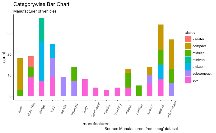 Bar Chart With Multiple Categories in Ggplot