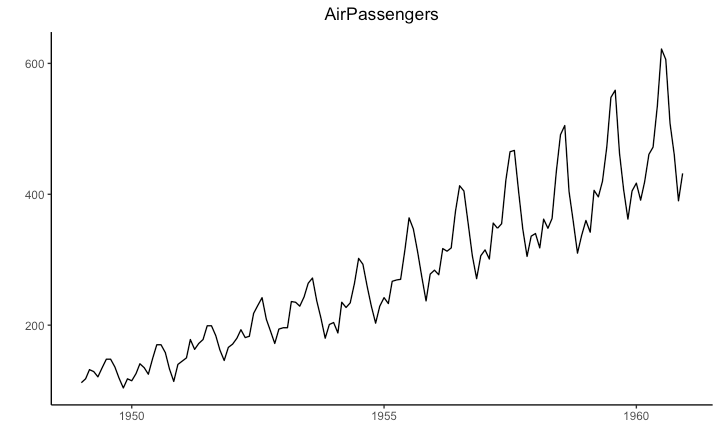 Time series in ggplot with ts object