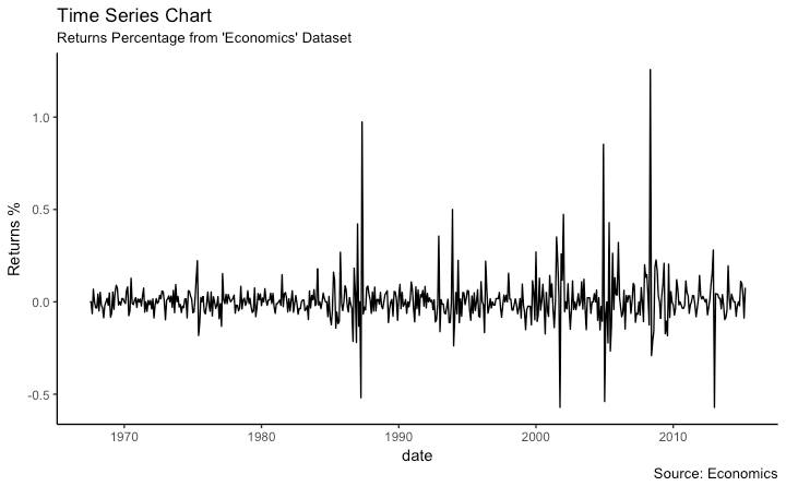 Time series in ggplot from Dataframe