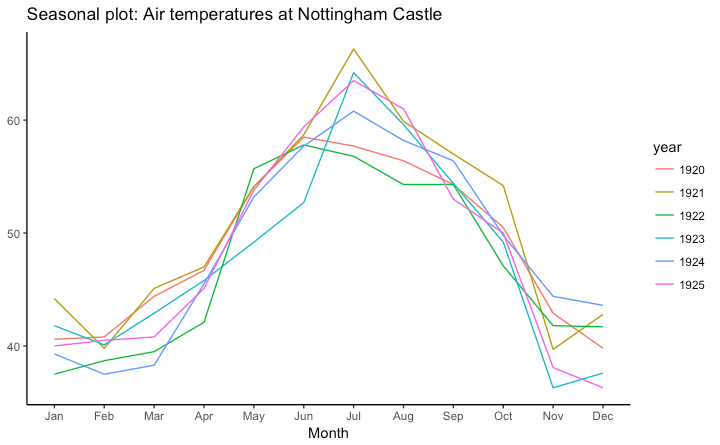 Seasonal Plot in Ggplot