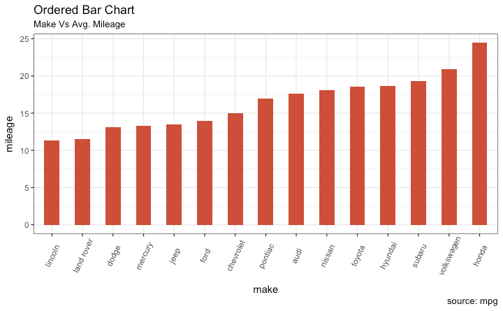 ggplot2 Ordered Barchart