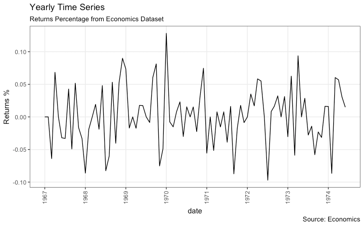 Yearly Time series in ggplot