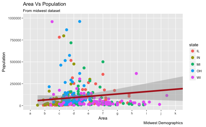 How to change axis lables in ggplot2