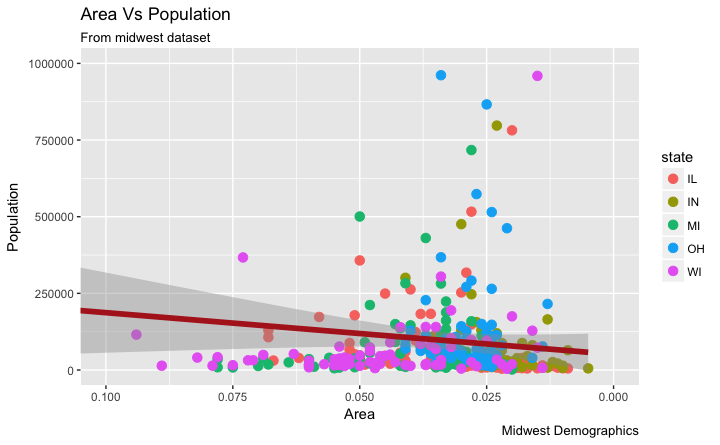 How to reverse the axis scales in ggplot2