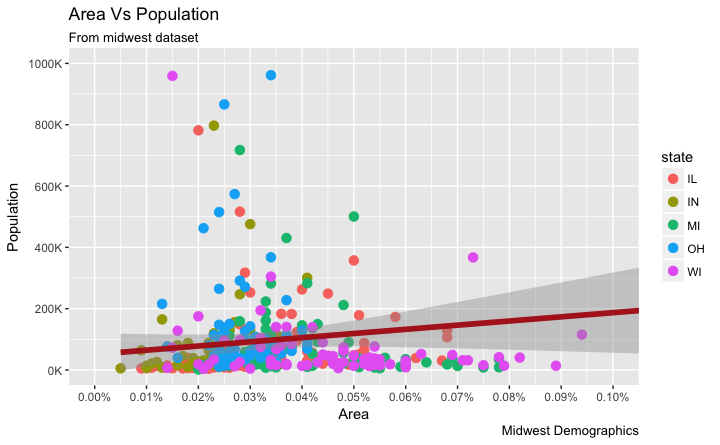 How to format axis texts in ggplot2