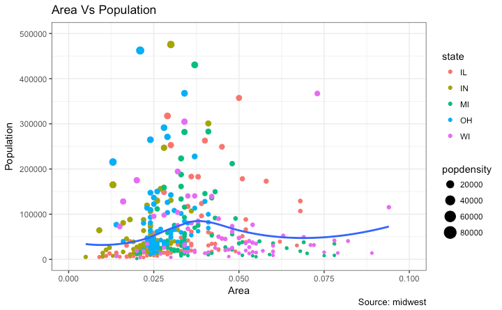 A full featured ggplot