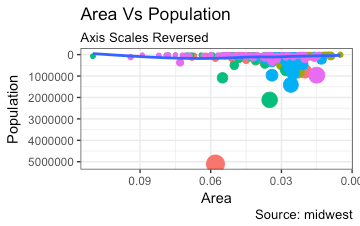 Ggplot2 - How to reverse X and Y axis scales