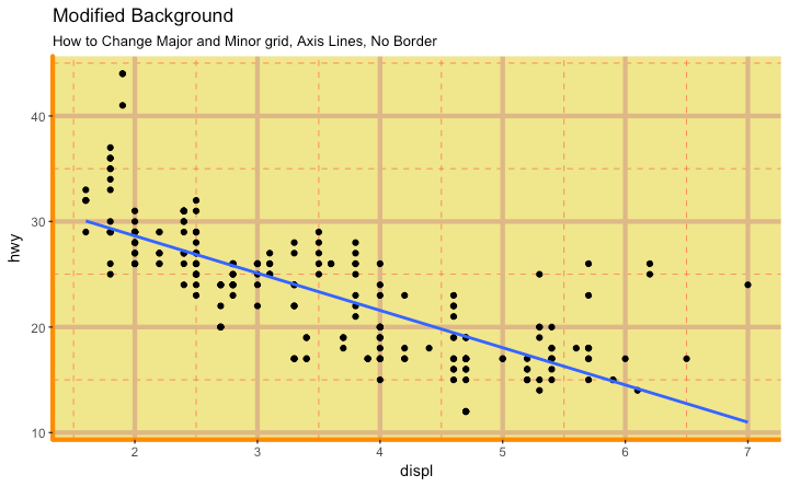 Ggplot2 - How to change plot background