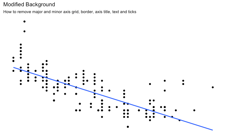 Ggplot2 - How to remove major and minor axis grid, border, axis title, text and ticks